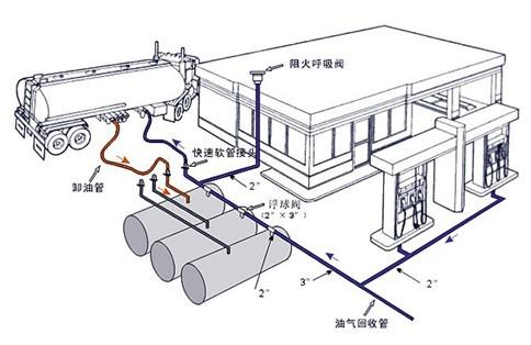 一阶段油气回收