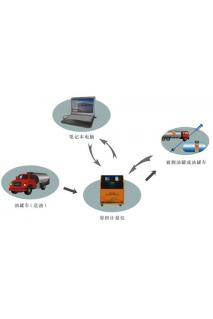 储油罐罐表校正系统
