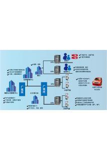 IC卡管理系统